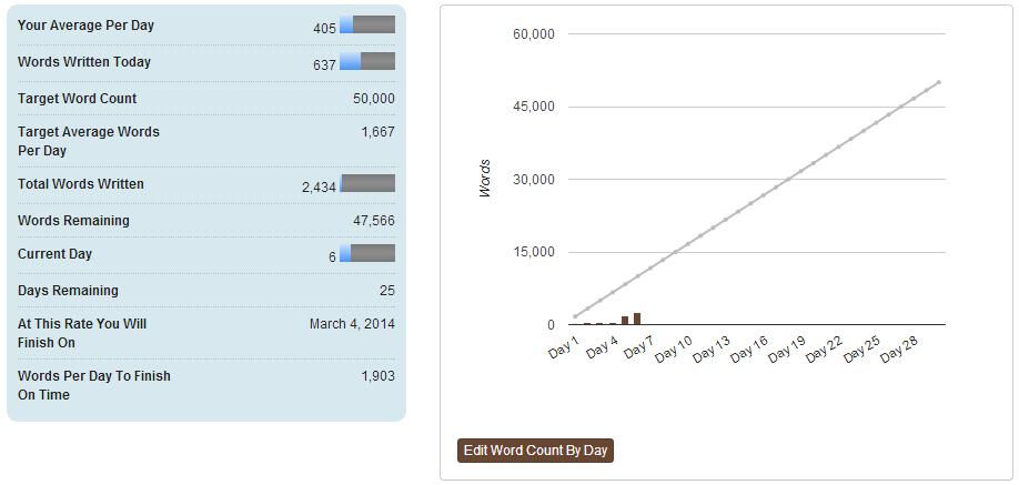 Screenshot - NaNoWriMo stats page