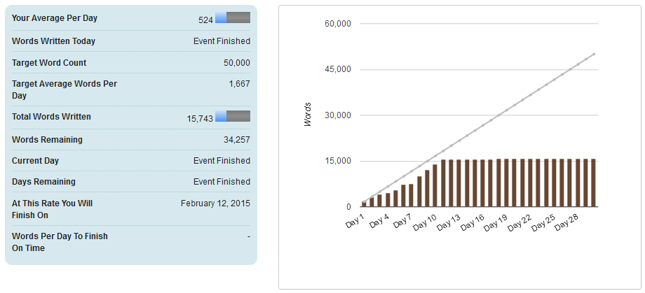National Novel Writing Month 2014 Stats